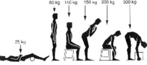 Diagramme Nachemson