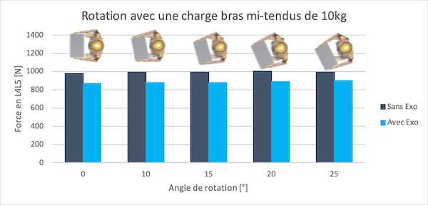 mouvement rotation axiale